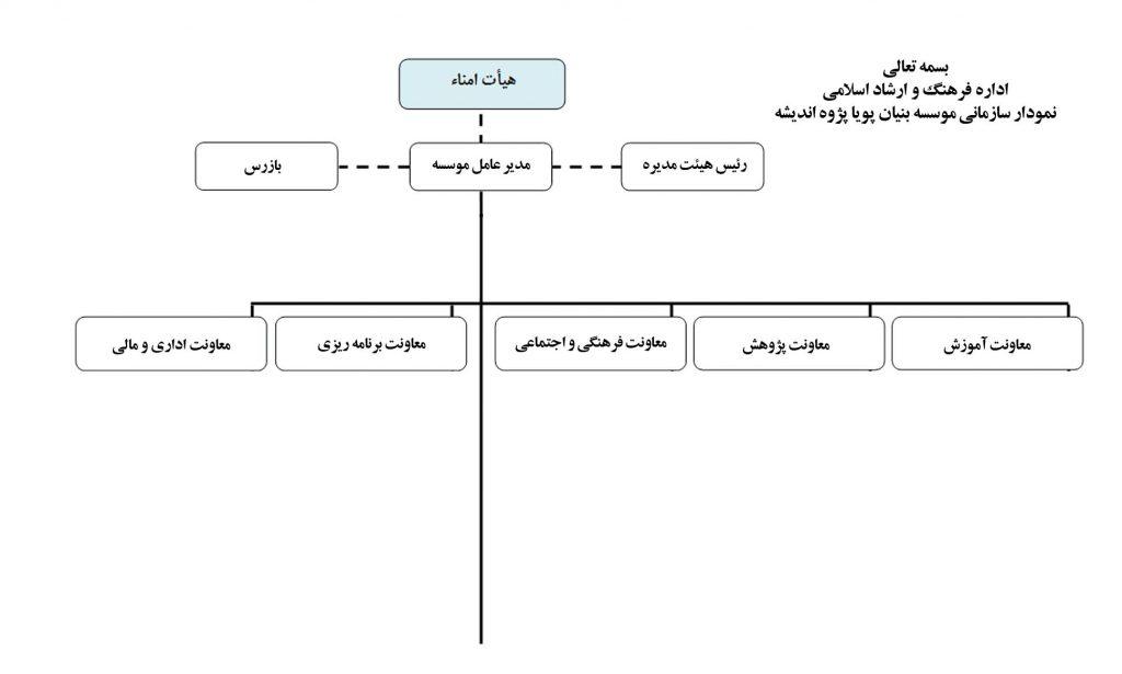 ساختار موسسه